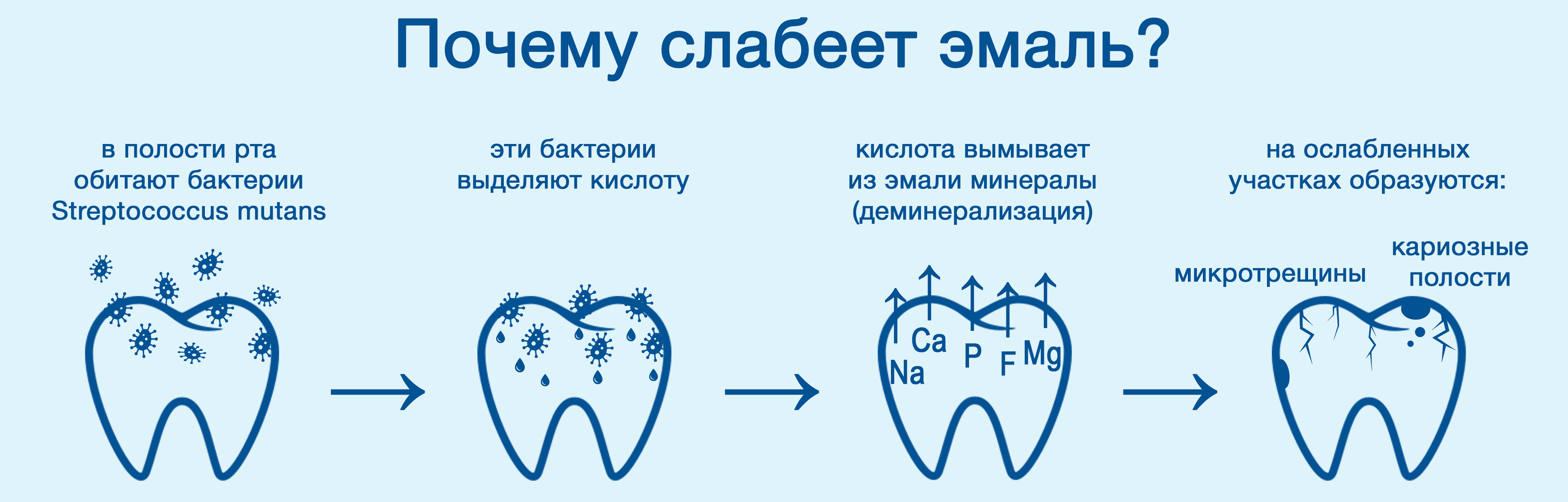 причины необходимости профессиональной чистки зубов у стоматолога в клинике ДАША